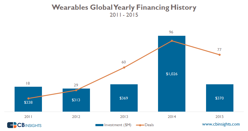 Wearables Yearly