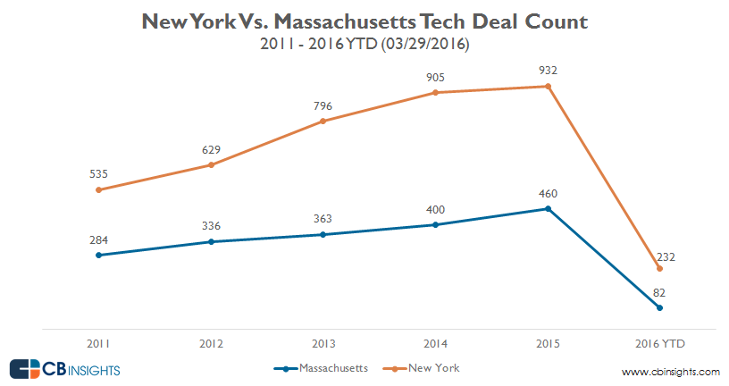 deal_count_NY_vs_Mass_3.16