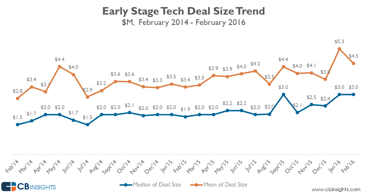 early_stage_deal_size_Feb2016_2