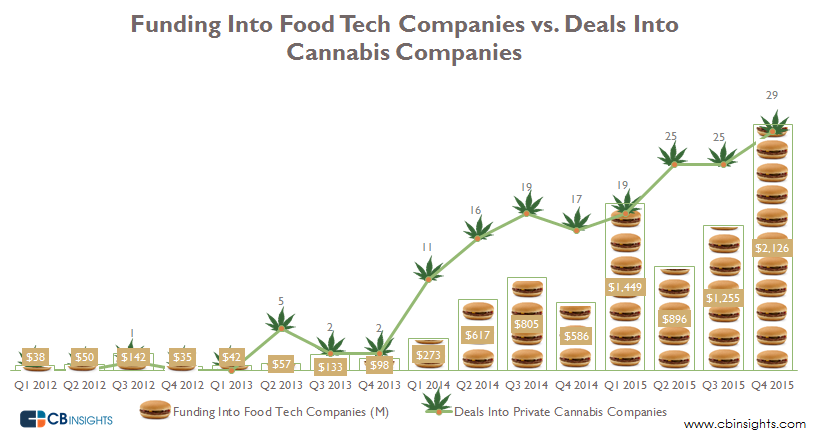 food tech vs. cannabis
