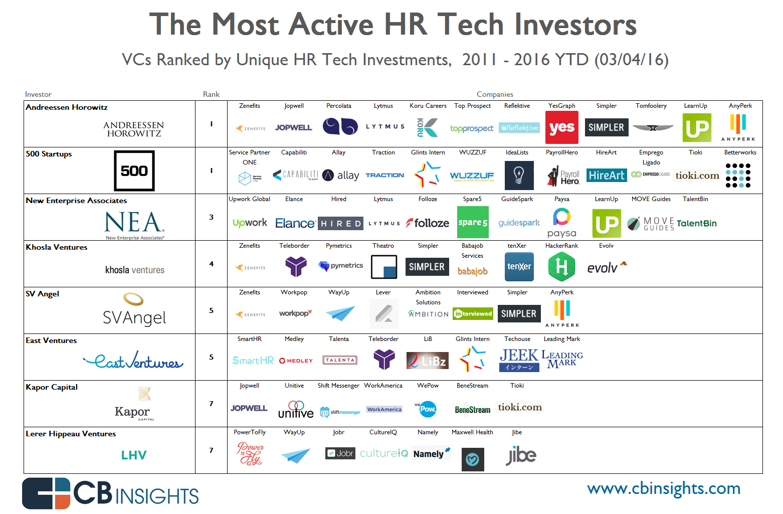 infographic_hr.tech_investor.rank_3.16_v5