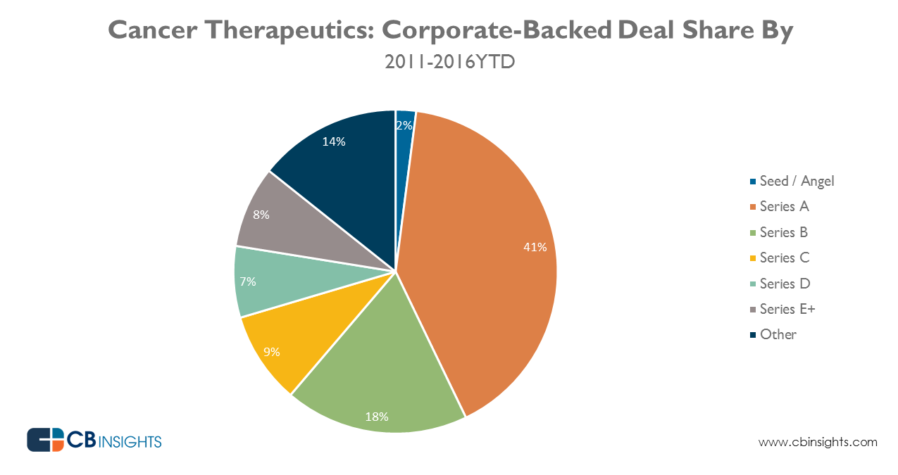 oncology_corporate_dealshare_20160314