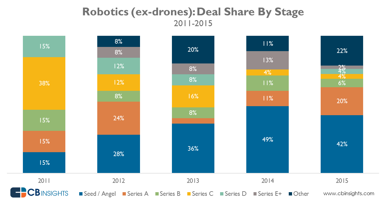 robotics_deal_share_Mar2016