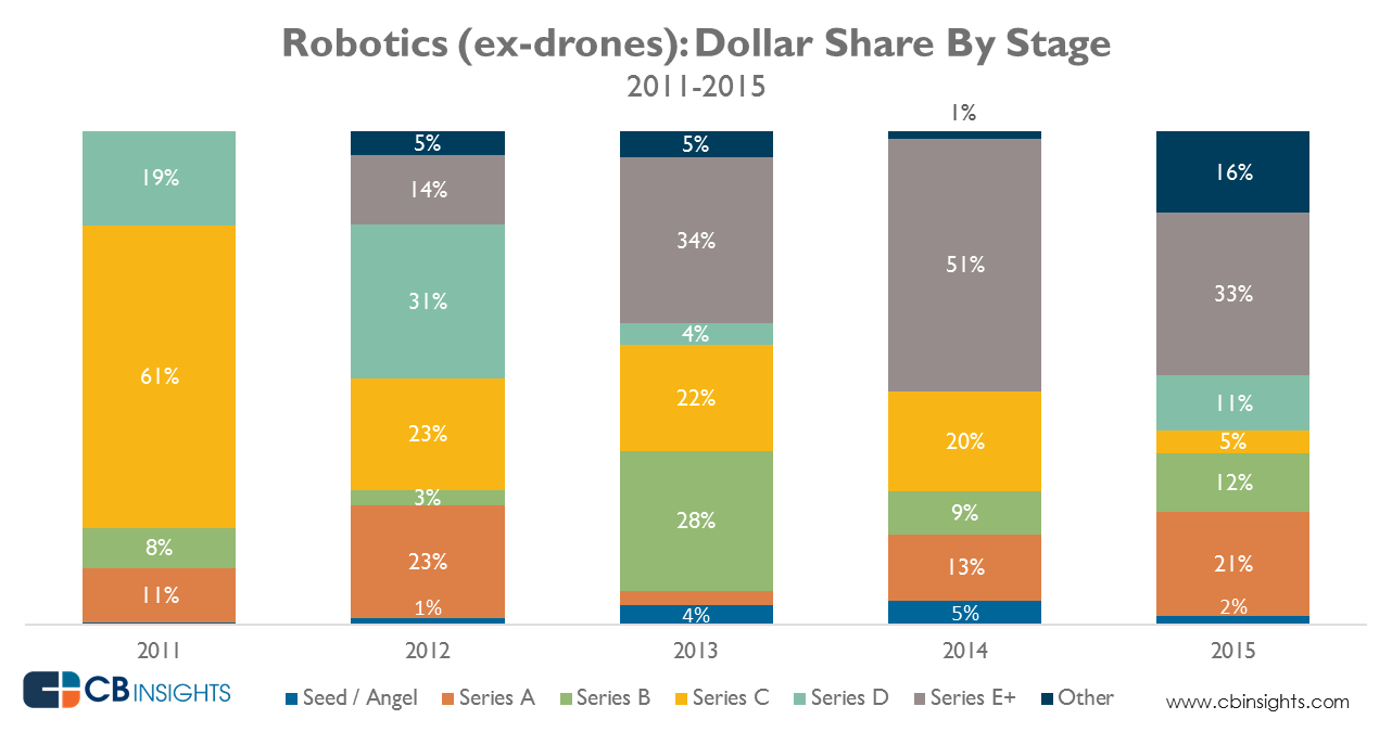 robotics_dollar_share_Mar2016
