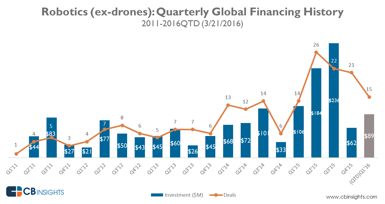 robotics_quarterly_funding_Mar2016