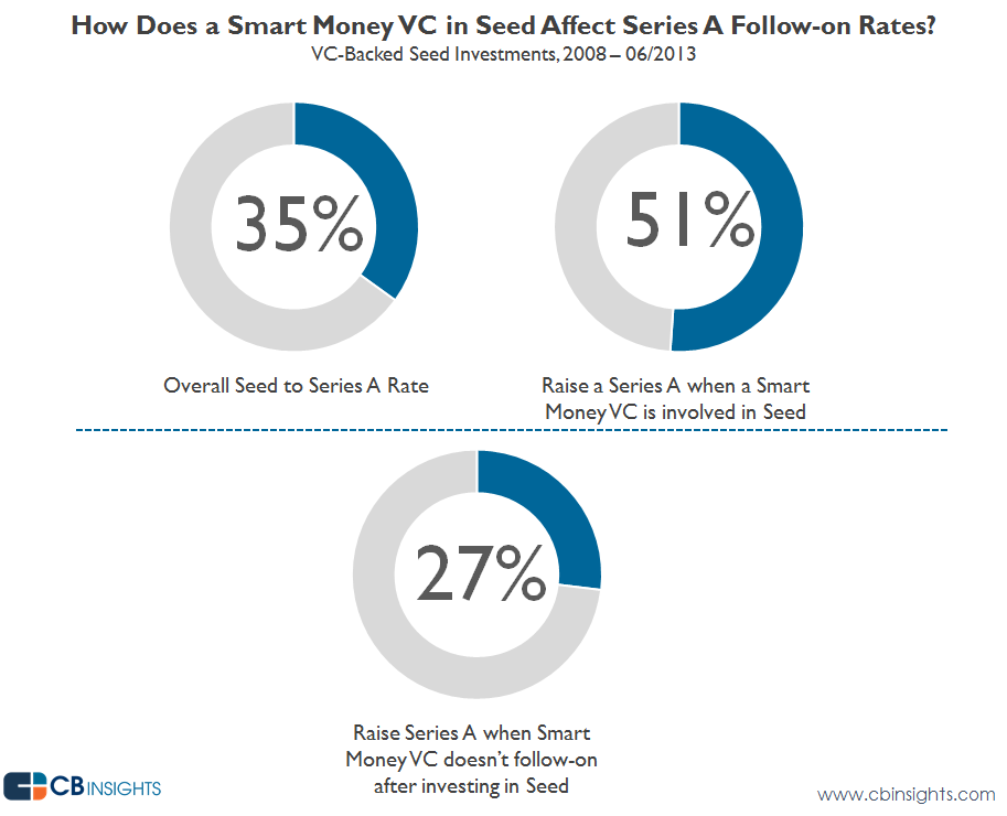 seed a followon smart money v3
