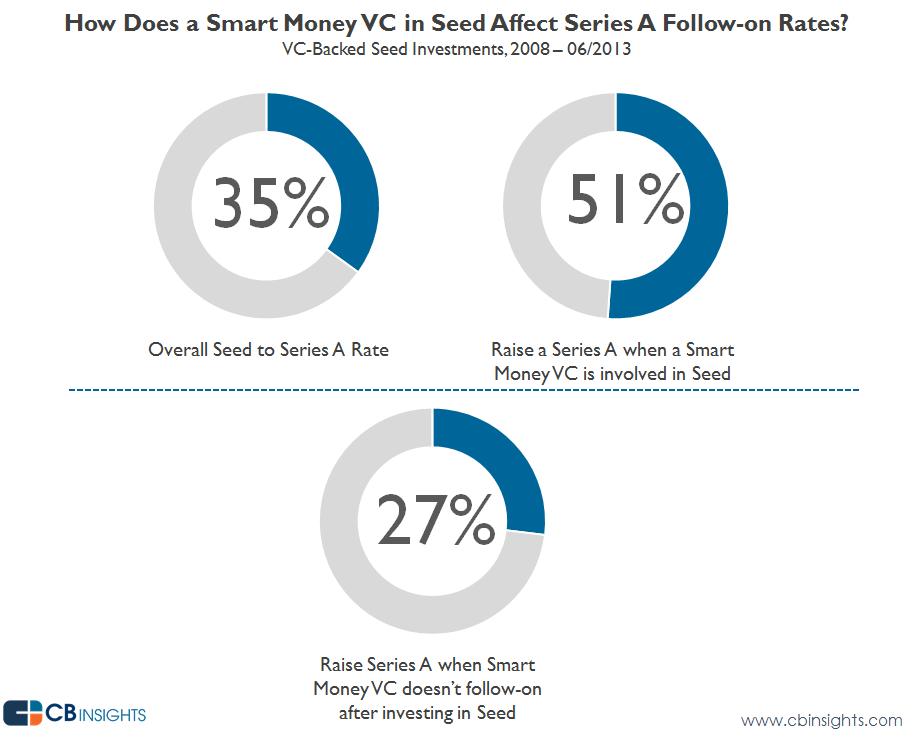 seed a followon smart money v3