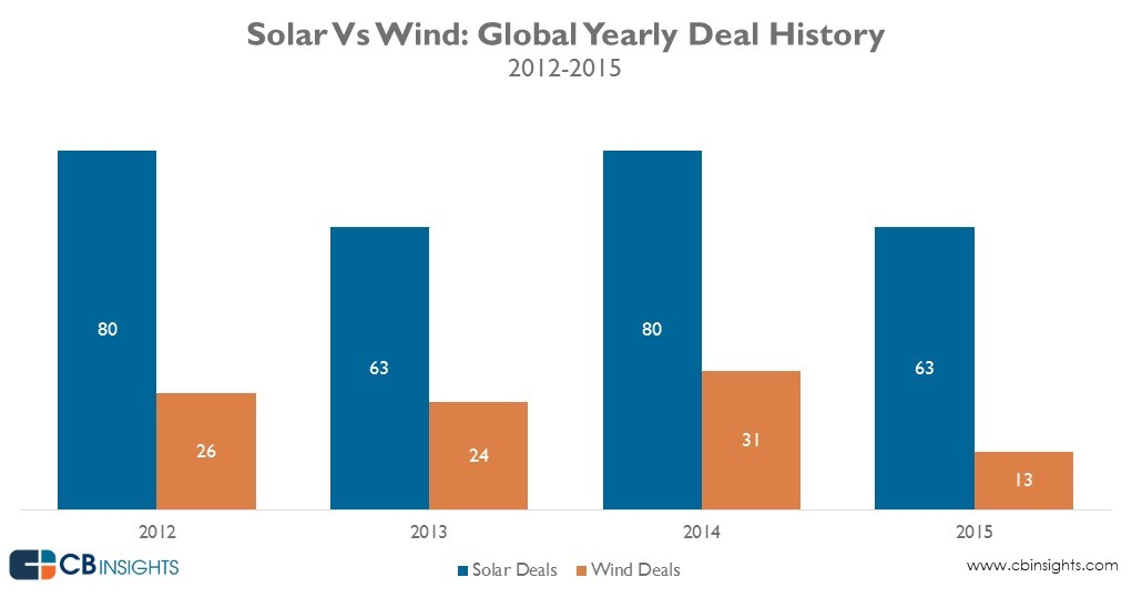 solar_wind_deals_yearly_20160229