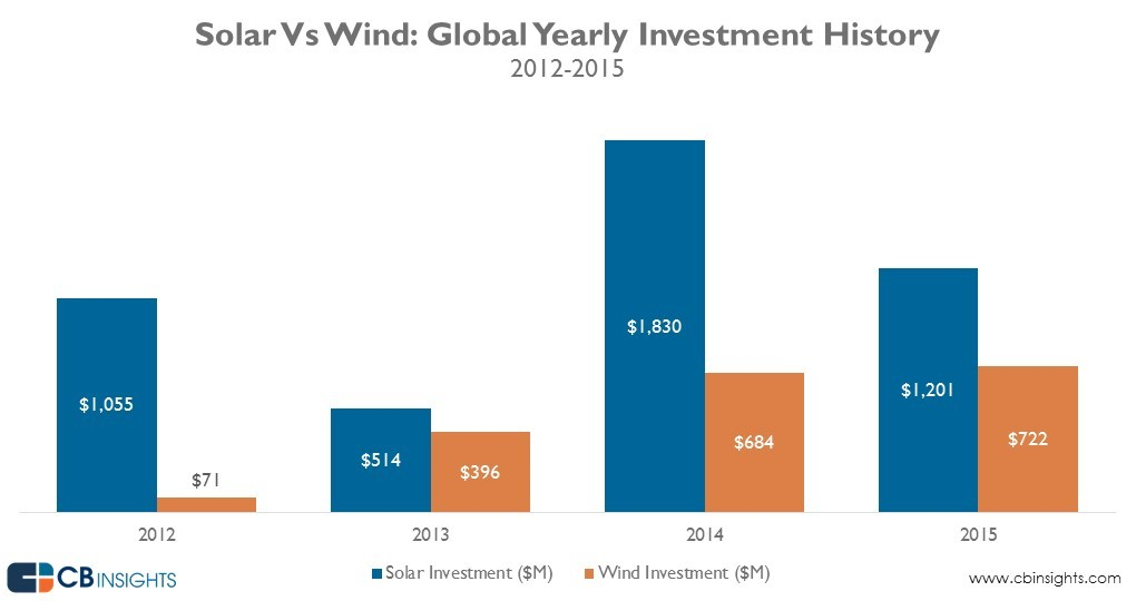 solar_wind_investment_yearly_20160229