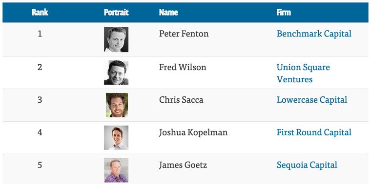 venture capital partner rankings
