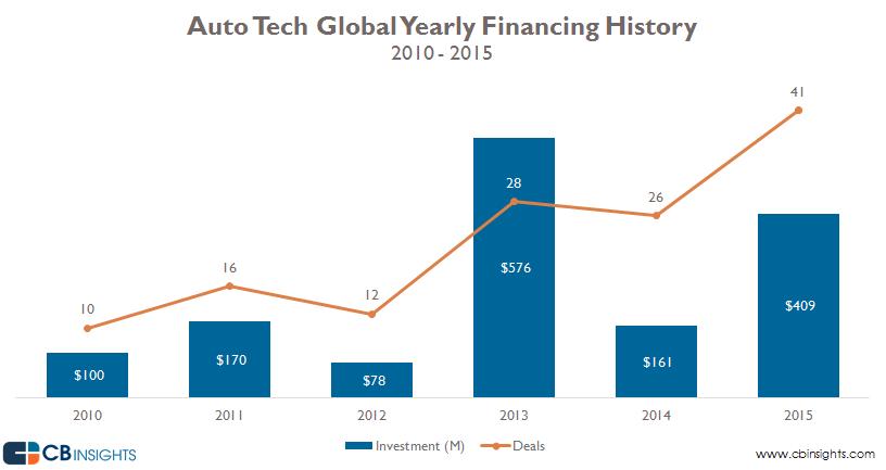 1-auto-tech-funding-1