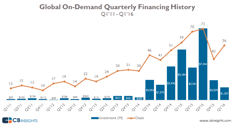 1-on-demand-2016q1