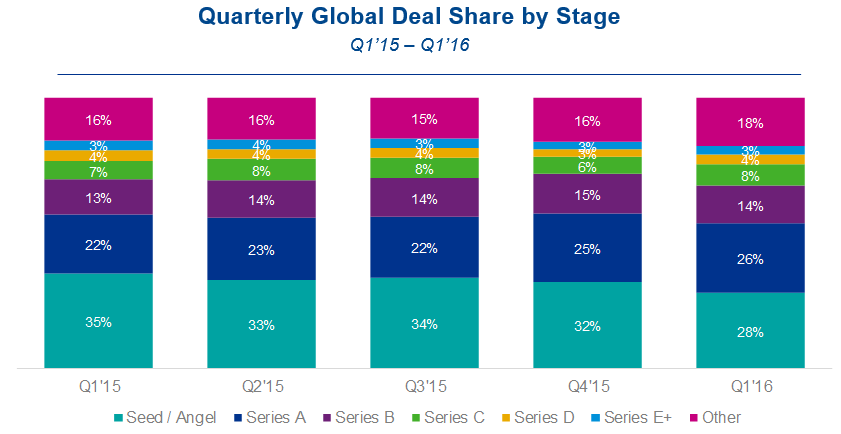 2-2016q1-global-stage-share