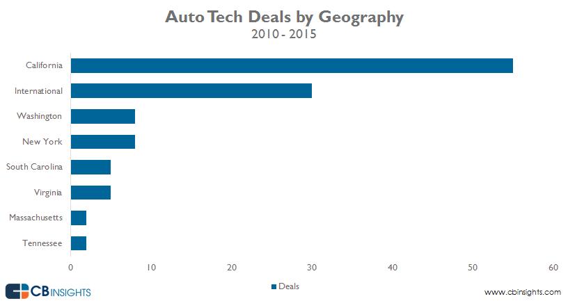 3-auto-tech-deal-geo