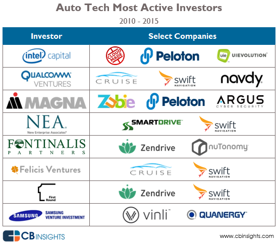 4-auto-tech-most-active