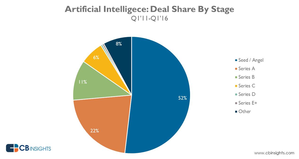 AI_Q1-16_deal_share_3