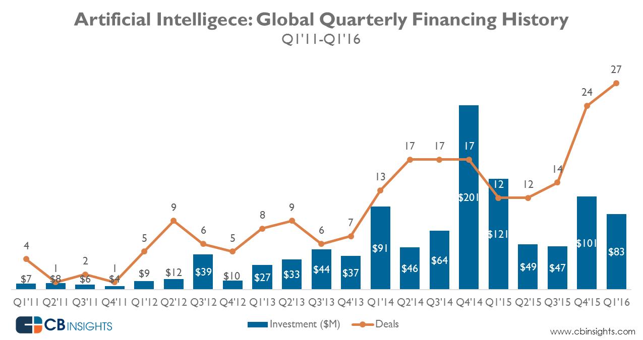 AI_Q1-16_quarterly_funding_3
