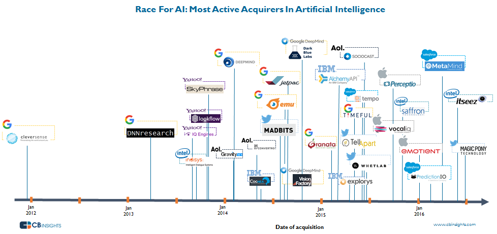 AI_timeline_active_acquirers