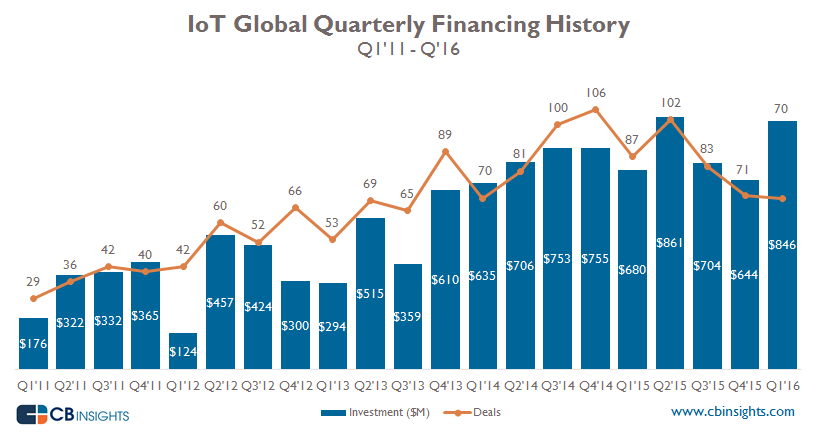 Broad IoT Quarterly
