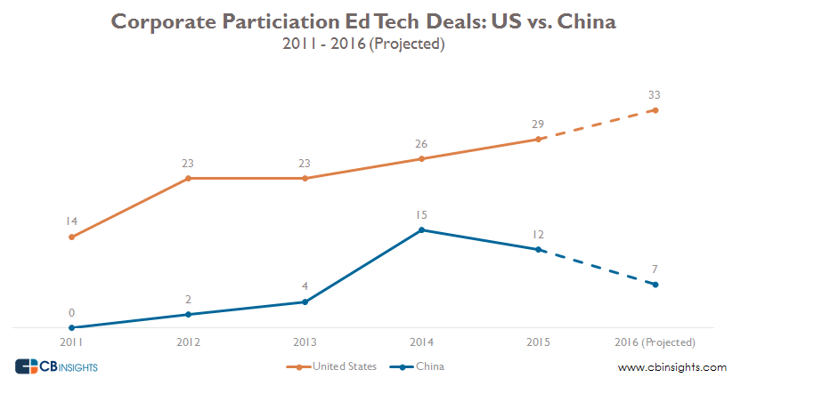 CVC ed tech US vs China