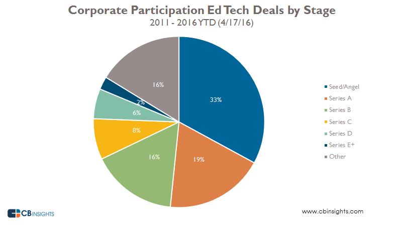 Corporate ed tech deals by stage