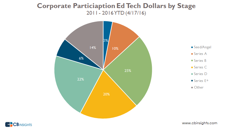 Corporate ed tech dollars by stage