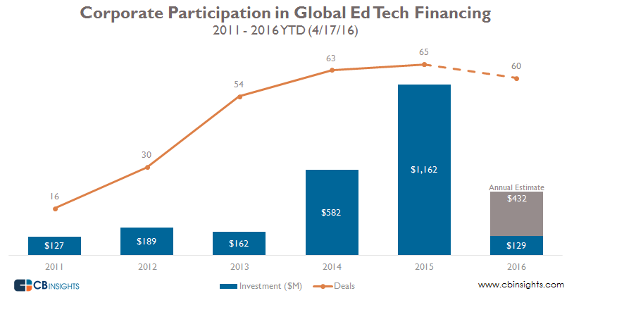 Corporate ed tech financing history deals and dollars