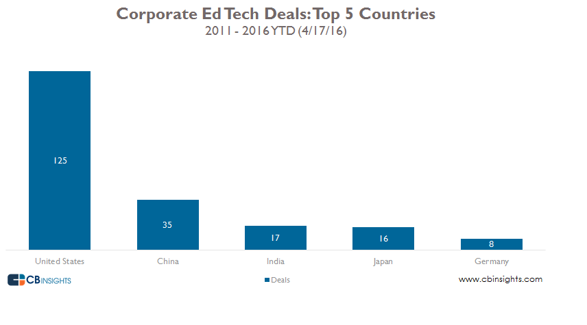 Corporate ed tech top 5 companies
