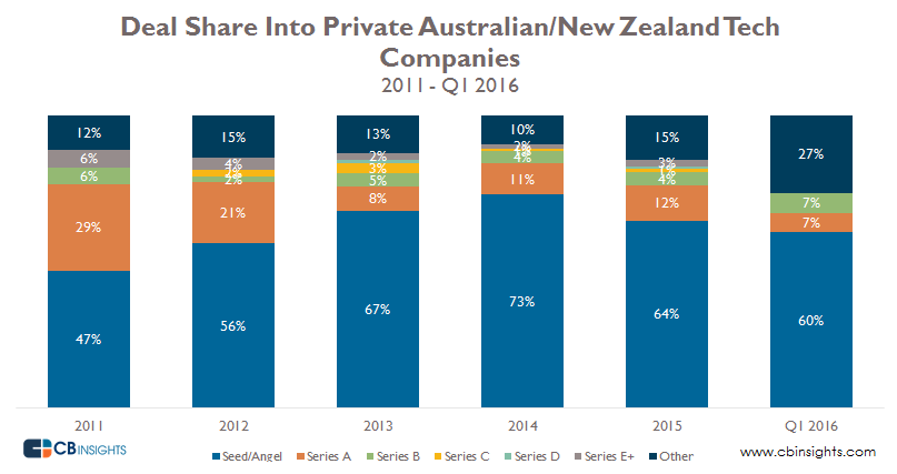 Deal share into private australian companies q12016