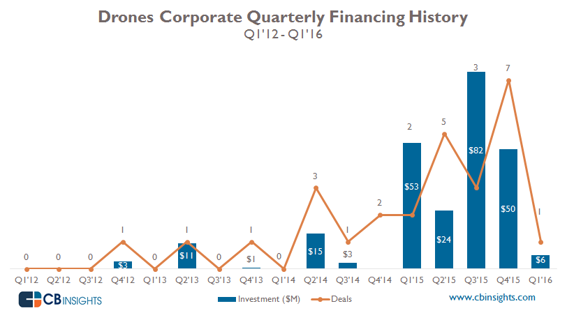 Drone Corporates Quarterly
