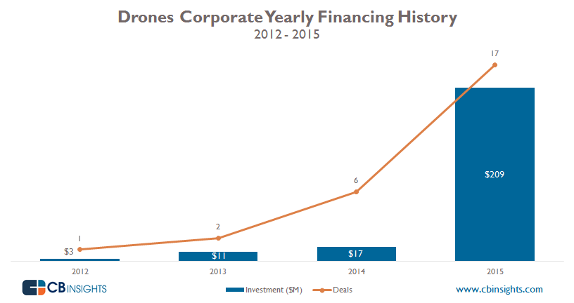 Drones Corporate Yearly