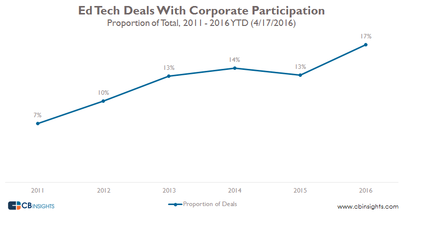 Ed tech cvc deals as proportion of total