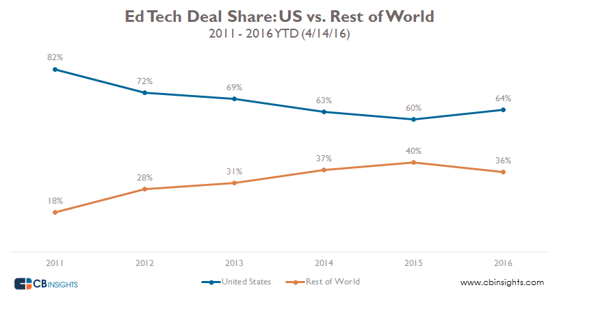 Ed tech deal share us vs rest of world