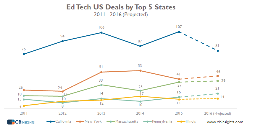 Ed tech us deals by top 5 states