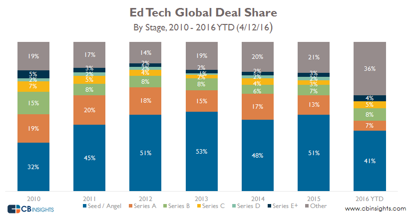 EdTech Global Deal Share by stage final