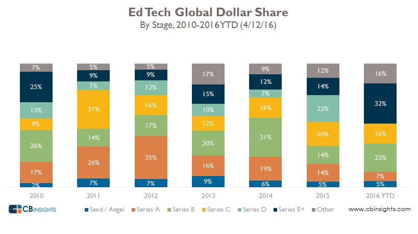 EdTech Global Dollar Share by Stage final