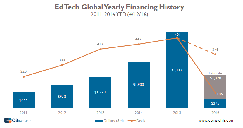 EdTech Global Yearly Financing History Final