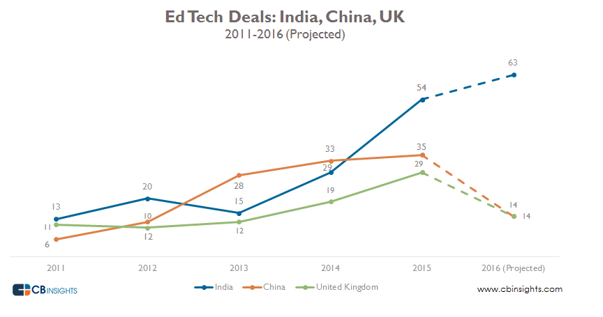 Edtech deals India China UK