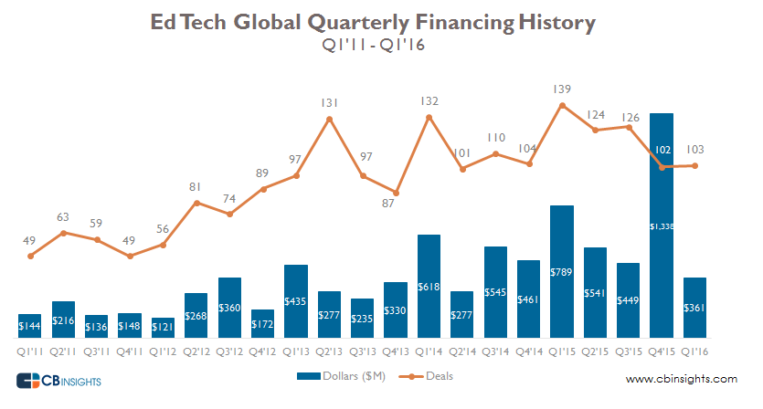 Edtech global quarterly financing history final