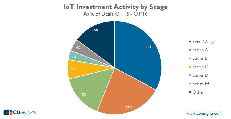 Funding Share Broad IoT2