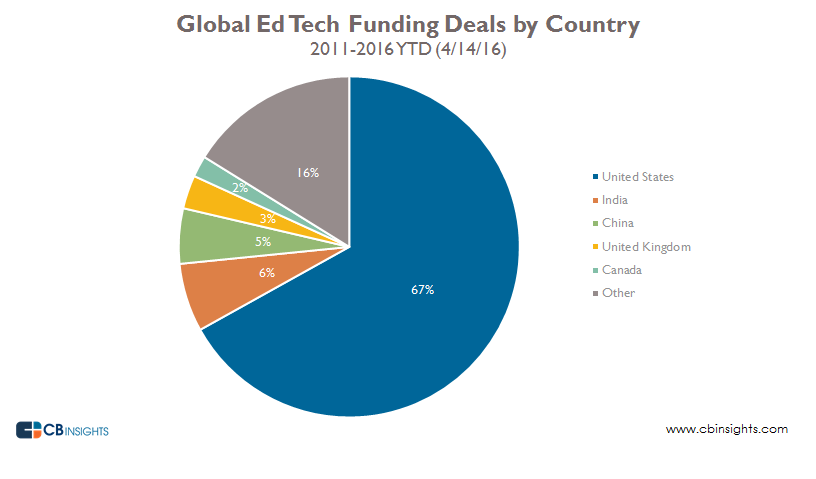 Global edtech funding deals by country pie