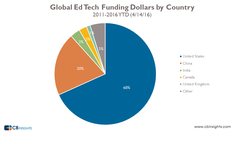 Global edtech funding dollars by country pie
