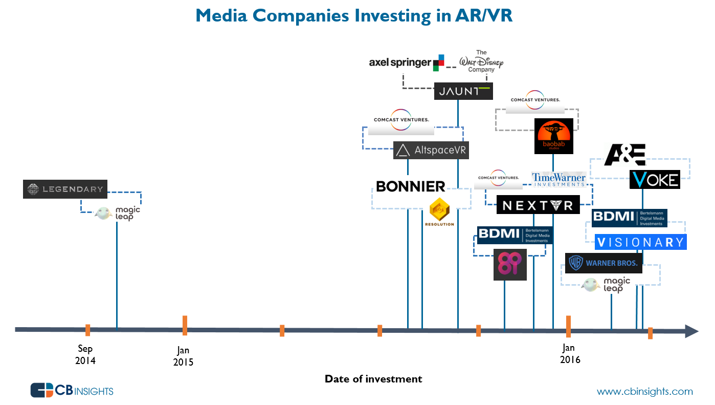 Media In ARVR 2