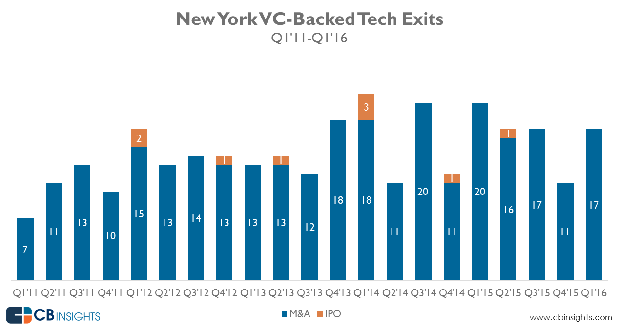 NY_tech_exit_Q1-16