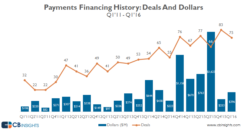 Quarterly.payments.funding_q1.16_v1