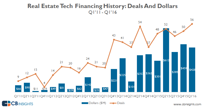 Real.estate.tech_funding_Q1.16