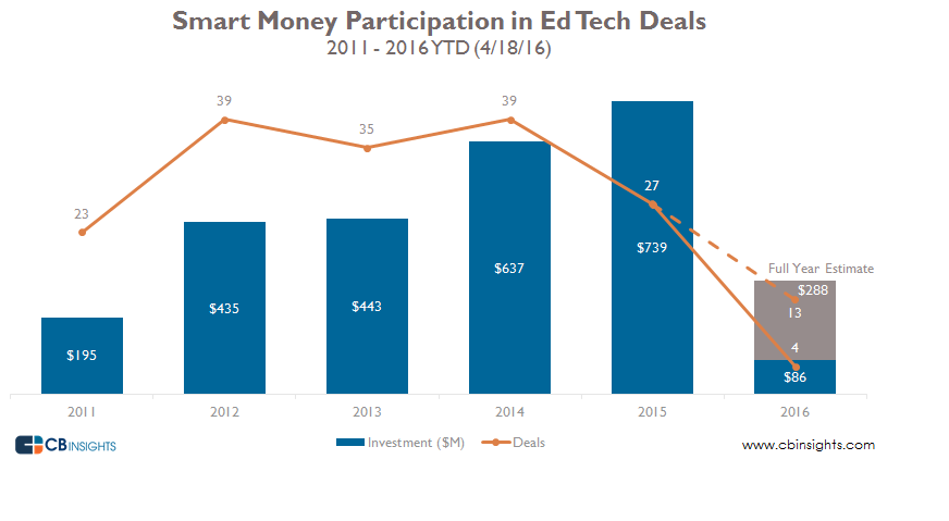 Smart money participation in ed tech deals