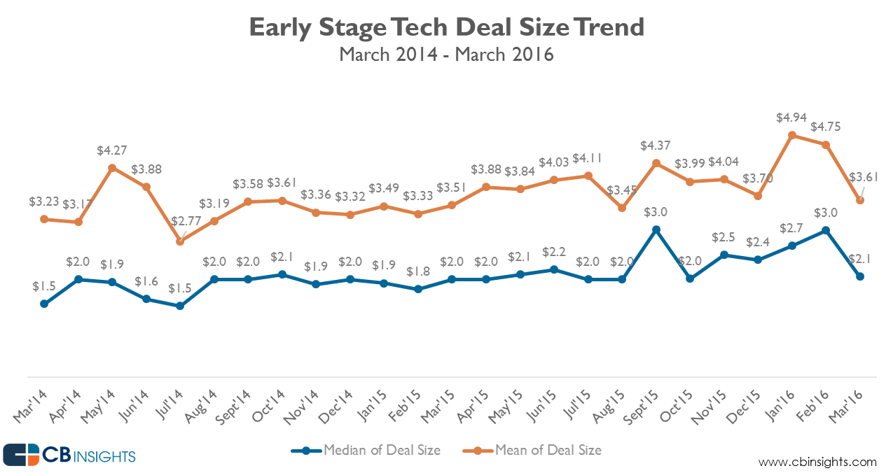 US_early_stage_Mar2016_dealsize