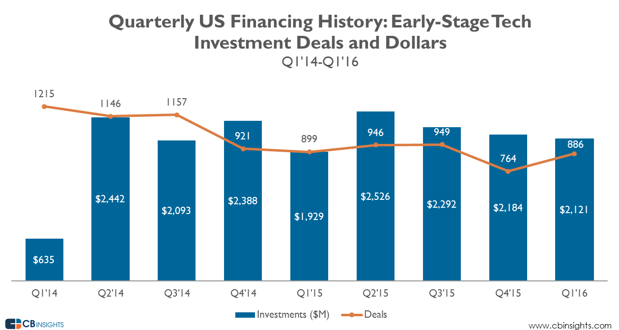 US_early_stage_Mar2016_quarterly_1