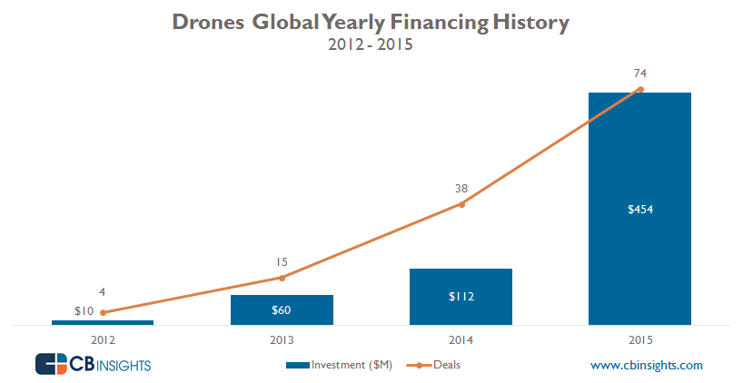 Yearly Drones